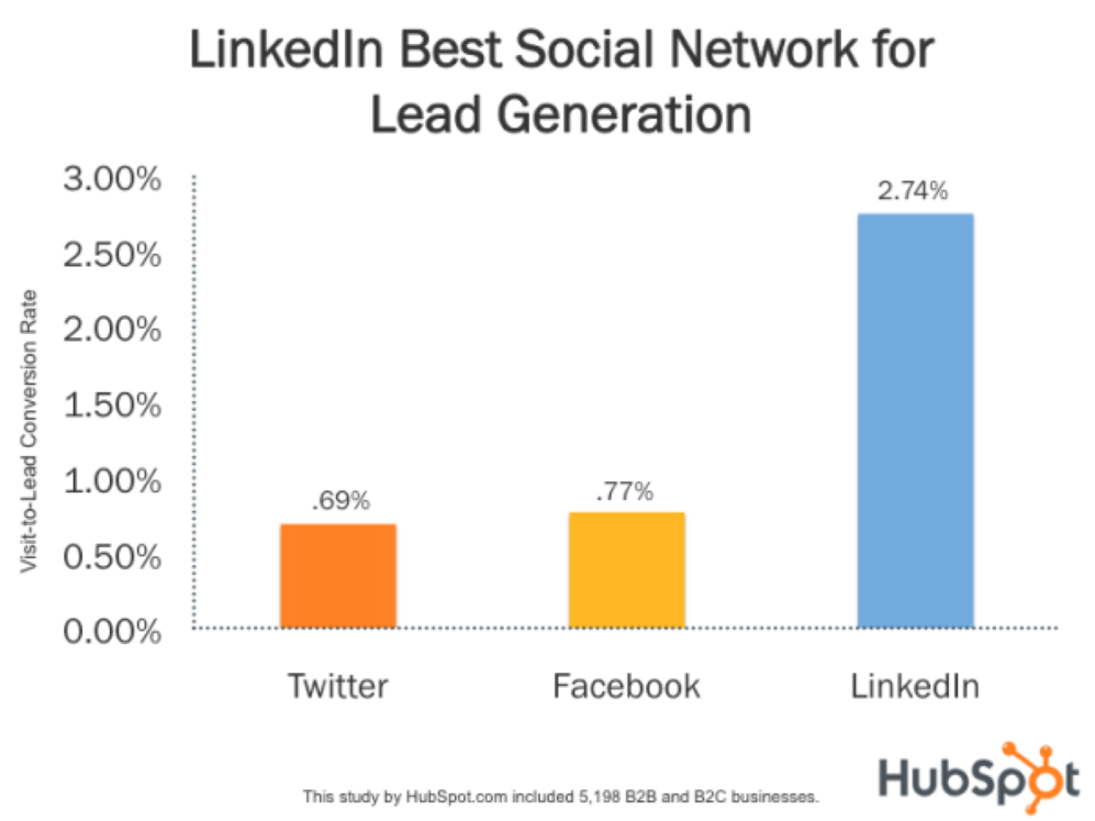 LinkedIn_lead_generation
