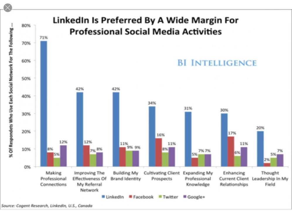 Linkedin_preferita_professionisti