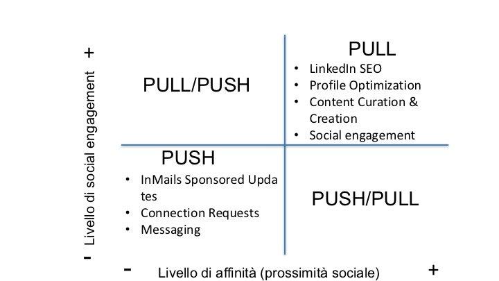 Matriche_Push_Pull